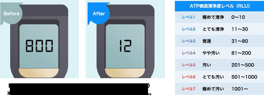 測定器:ニッタ株式会社 ATP検査キット(ATP+AMP拭き取り検査機)※画面はイメージです。実際の測定値や効果を表したものではありません。